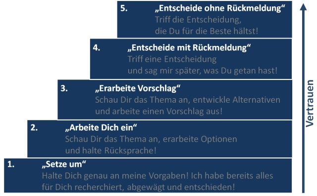 5-stufen-der-delegation.jpg